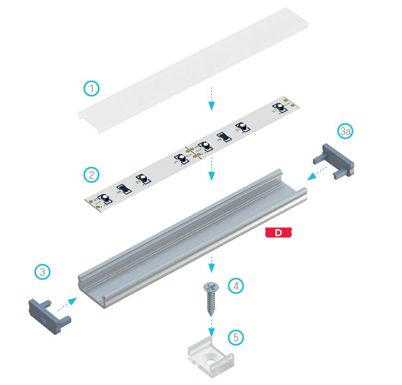 A világítási rendszer elemeinek összeállítási rajza [A] profil és (1) Normál takaróprofil, (2) LED szalag, (3) lyukakkal ellátott végzáró, (3a) teli végzáró, (4) rögzítőcsavar, (5) MINI rögzítő klipsz segítségével